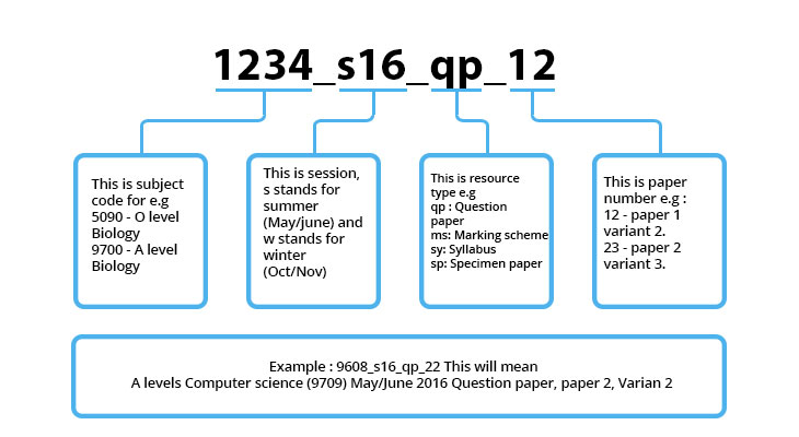 A level Accounting Past Papers Chart